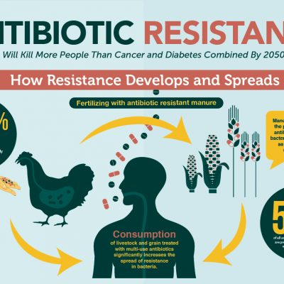 Study reveals 2 out of 3 healthy Indians are resistant to antibiotics